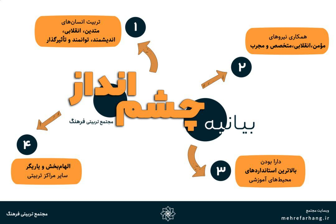 1 slide